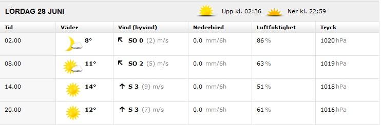 Väderprognos Ö-vik