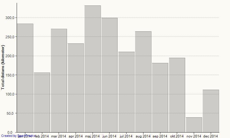 Distansfördelning per månad