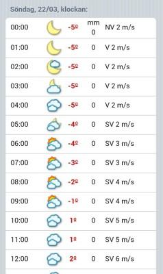 Väderprognos Ursvik Ultra 2015