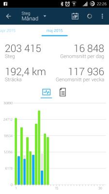 ... maj i diagramform. 16 848 steg /dag.