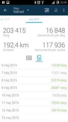Här är delar av antal steg under maj i siffror. Hittills 203 415 steg!