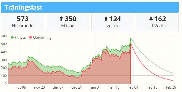 """Min """"Träningslast"""" är ökat rejält sedan i december. Är nu nästan uppe på samma nivå som för et år sedan."""