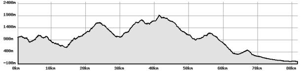 Höjdprofil 83 km Advanced